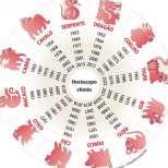 Дневен хороскоп за четвъртък 29 май 2014