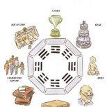 Фън Шуй символи