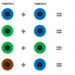 Какъв ще е цветът на очите на детето ви (снимка)
