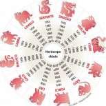 Китайски зодиак разкрива с какво жените омайват мъжете