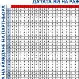 Таблица с Индекс на съвместимост между партньорите според рождените им дни