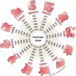 Китайски хороскоп за 2015 година за всяка зодия
