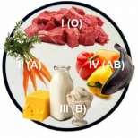 Какво трябва да ядем според кръвната ни група, за да слабеем най- много?