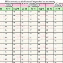 Колко килограма трябва да бъдете според структурата, възрастта и височината ви? Таблица с най- новите мерки