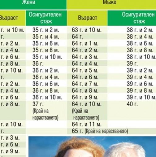 Влязоха промените във възрастта за пенсиониране-Вижте възможностите за ранно пенсиониране!