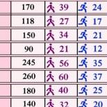 Полезна таблица: Колко време трябва да спортувате, за да изгорите излишъка от сладките удоволствия