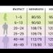 Таблици с нормата на кръвното налягане при различни възрасти