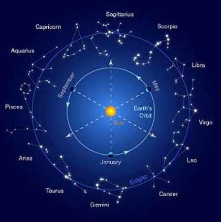 Дневен хороскоп за четвъртък 29 януари 2015 г