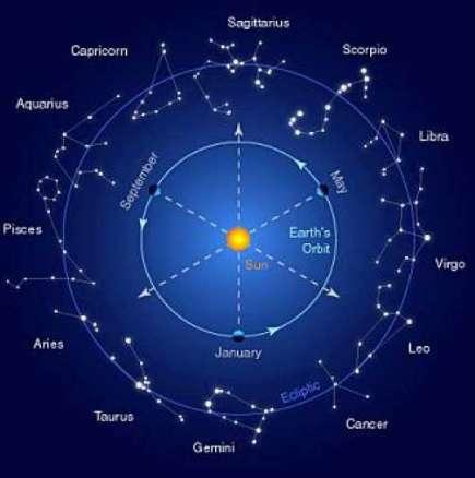 Дневен хороскоп за събота14 февруари 2015 г