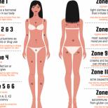Ето какво ви разкриват пъпките на различните места по тялото ви. Те не случайно са на това място!